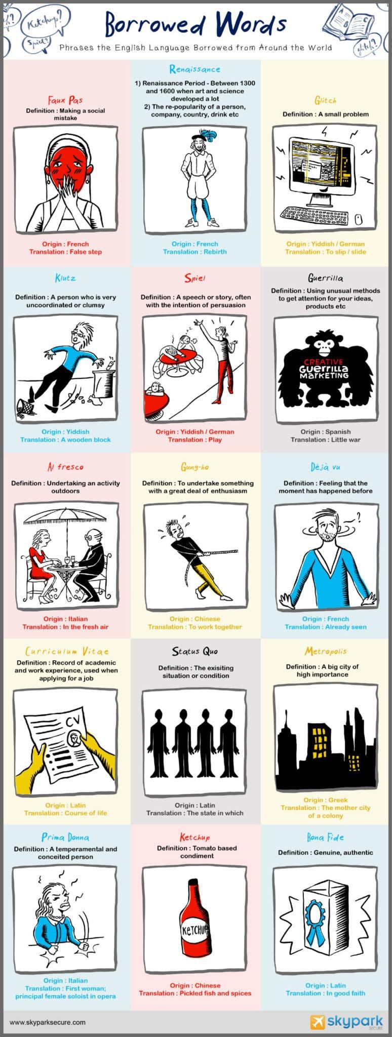 Borrowed Words English Language Infographic