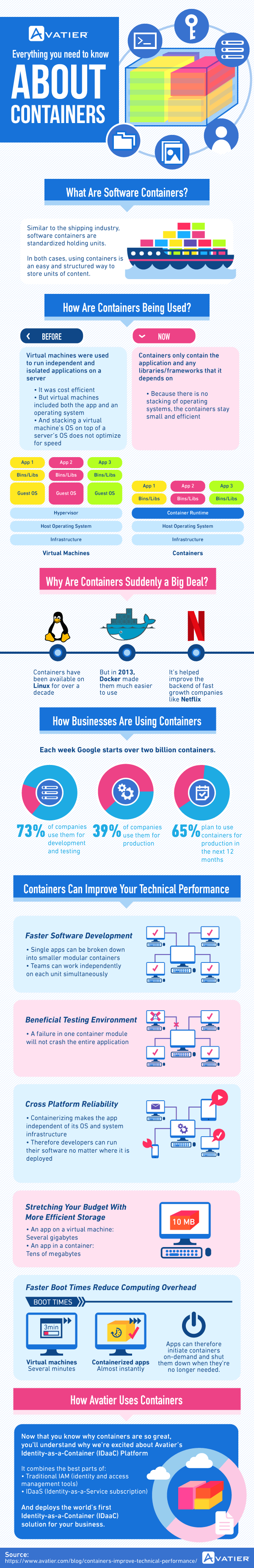 Improve Business Performance Infographic