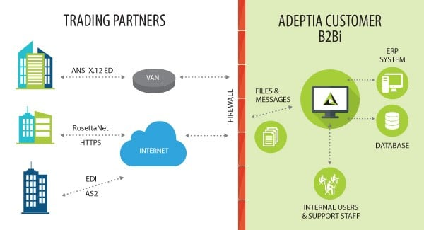 B2B Companies Integration Concepts Article Image