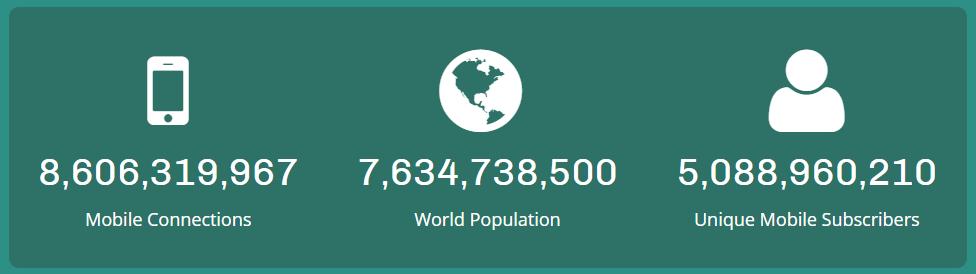 Global Phones Study Article Image 1