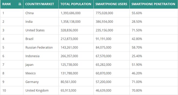 Global Phones Study Article Image 2