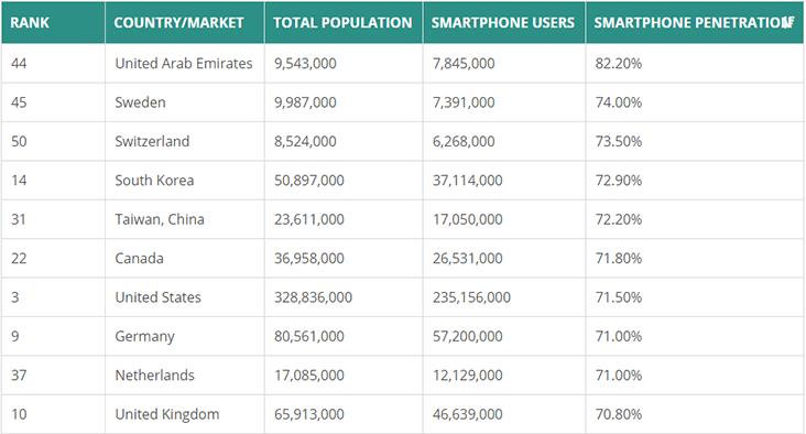 Global Phones Study Article Image 3