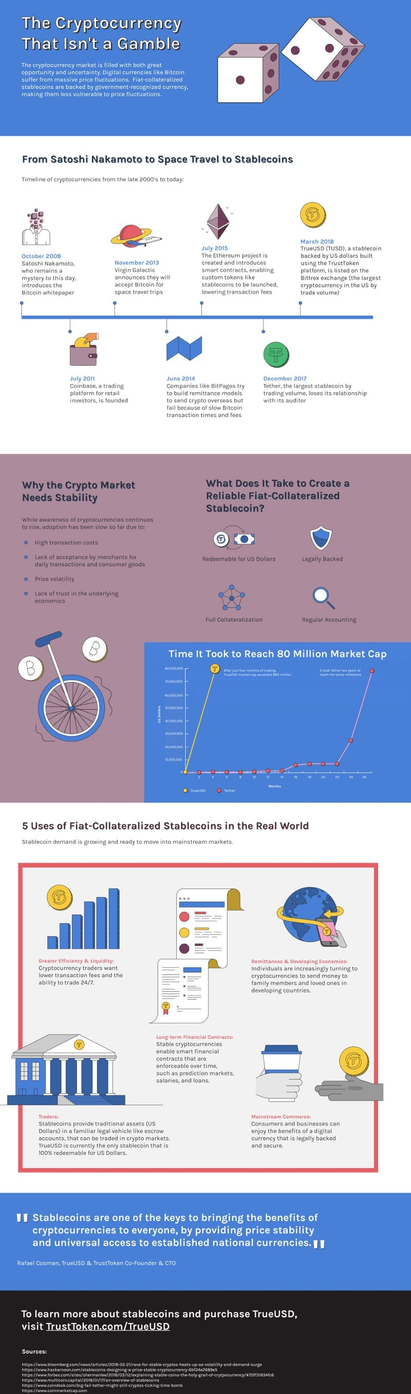 TrustToken StableCoin Cryptocurrency History Infographic