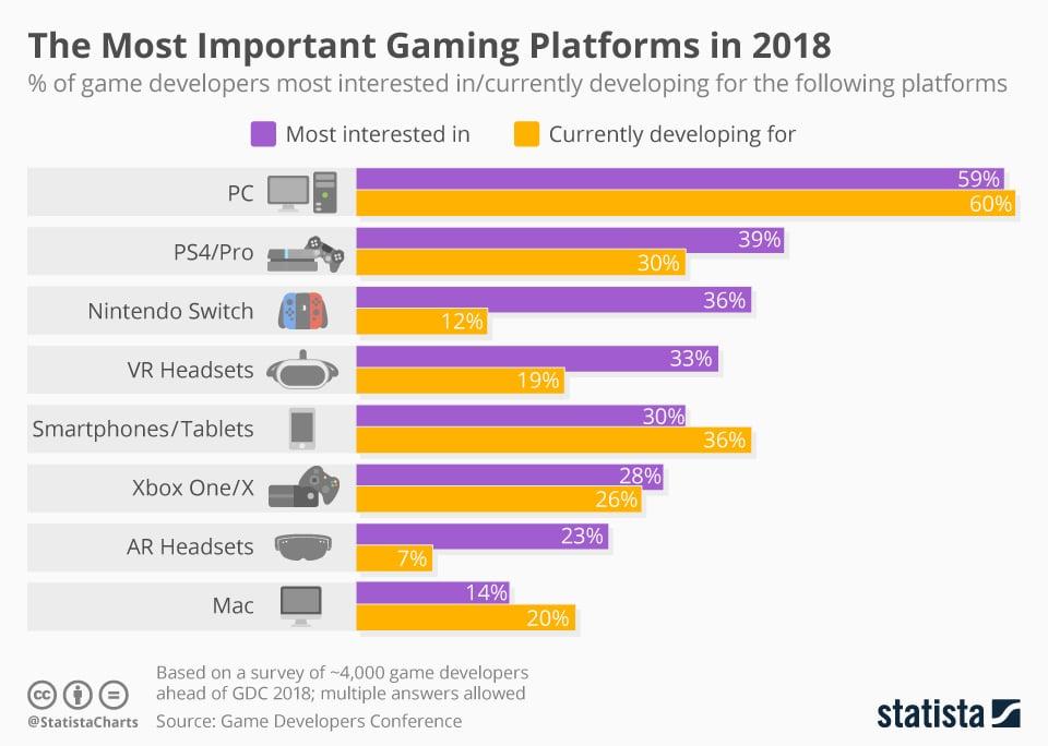 Popular Gaming Platforms Infographic Image