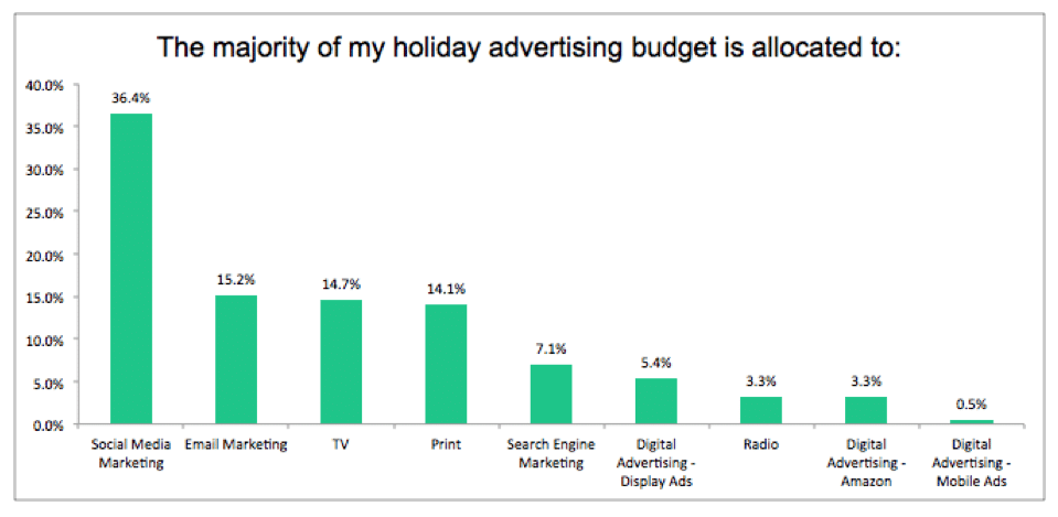 Ad Spending Chart Article Image 1