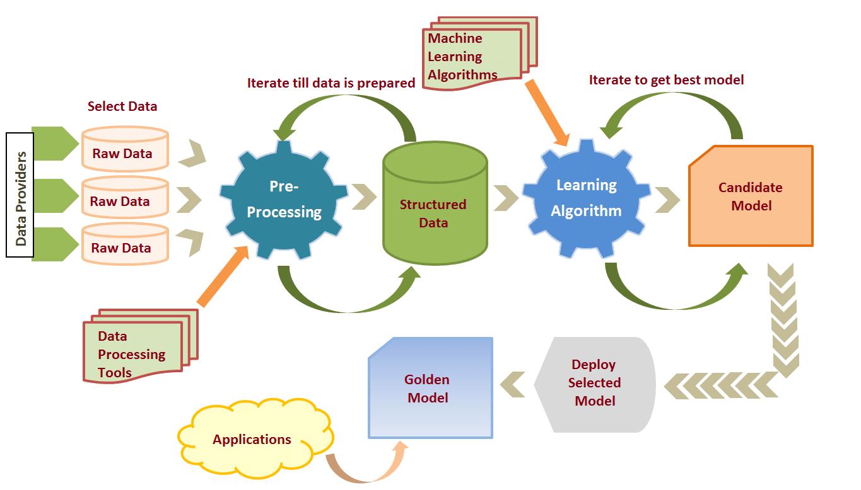 Machine Learning Language Article Image
