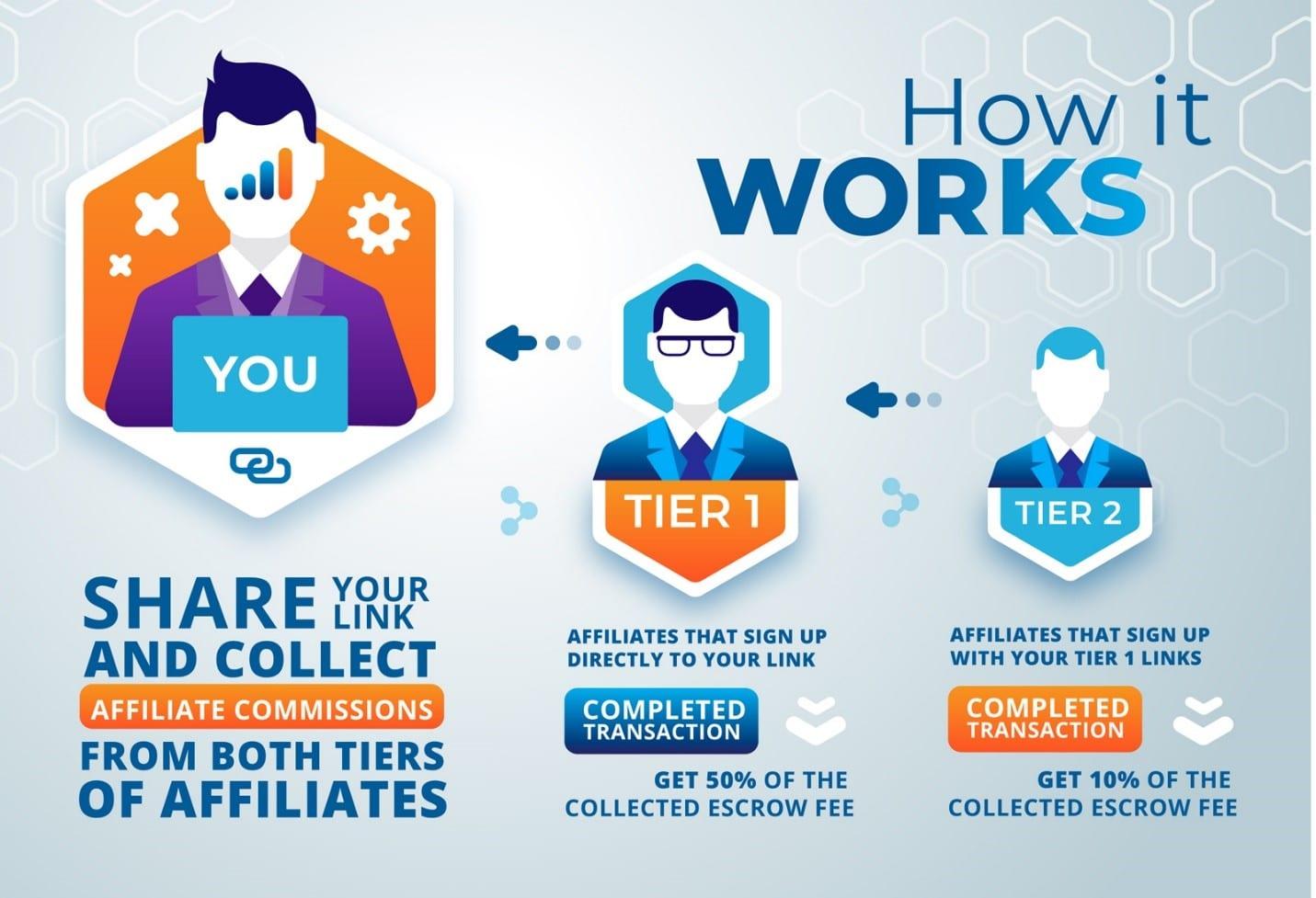 Affiliate Programs Explained Article Image