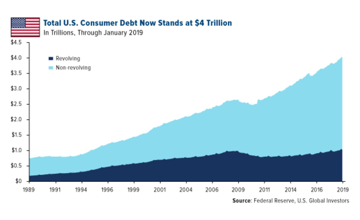 Consumer Debt Update Article Image 1
