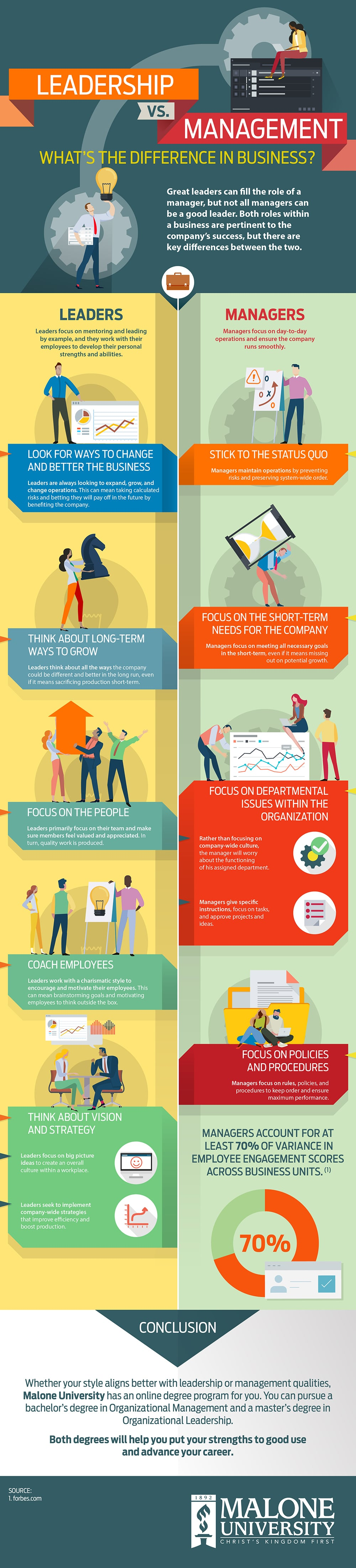 Leadership vs Management Infographic Image