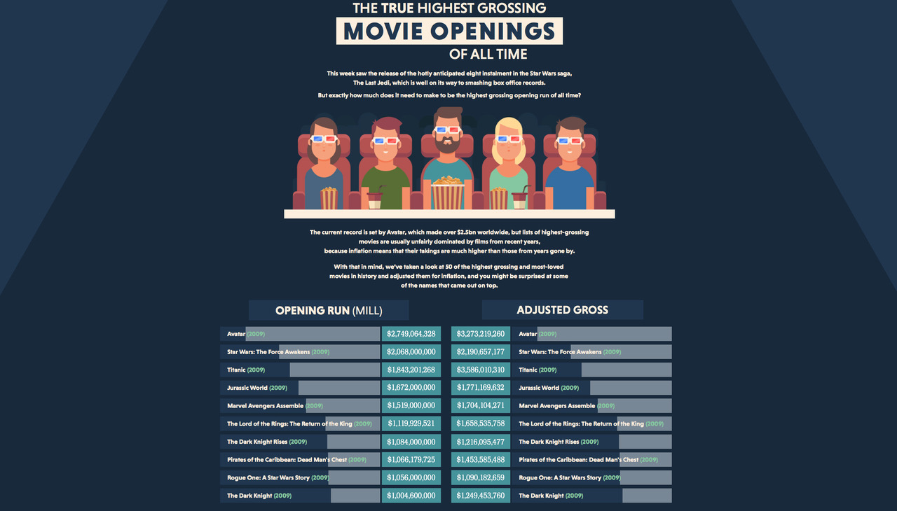 Highest Movie Openings Infographic Image