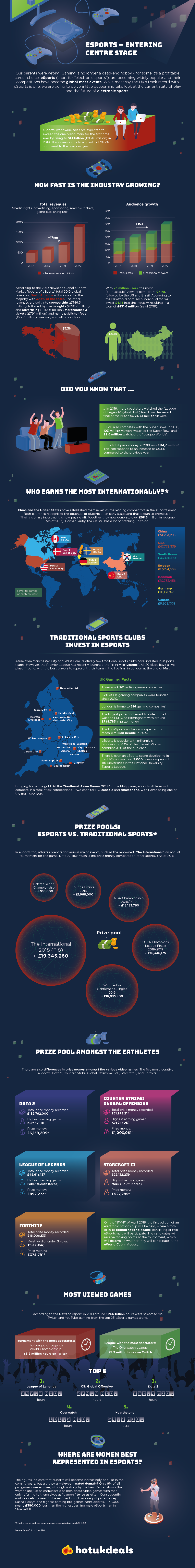 eSports Passion Industry Infographic Image