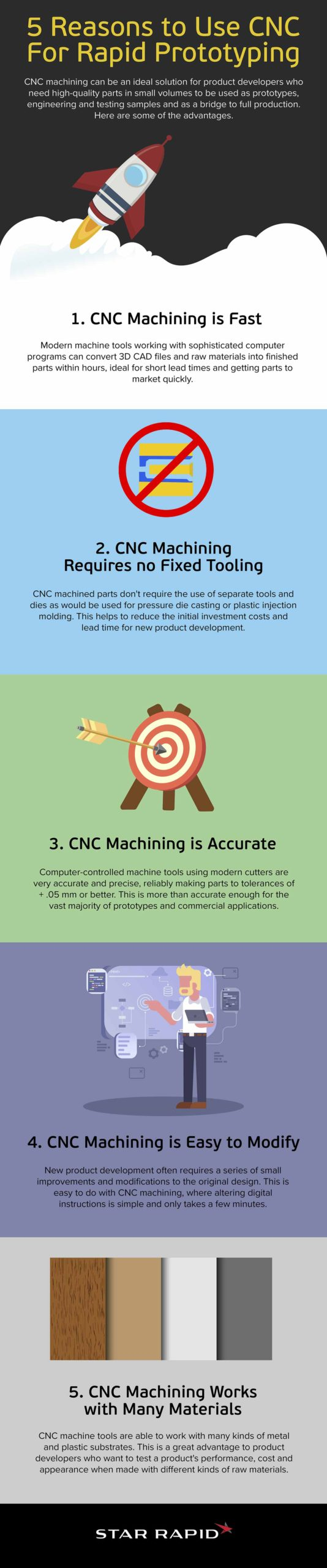 CNC Medical Industry Infographic Image