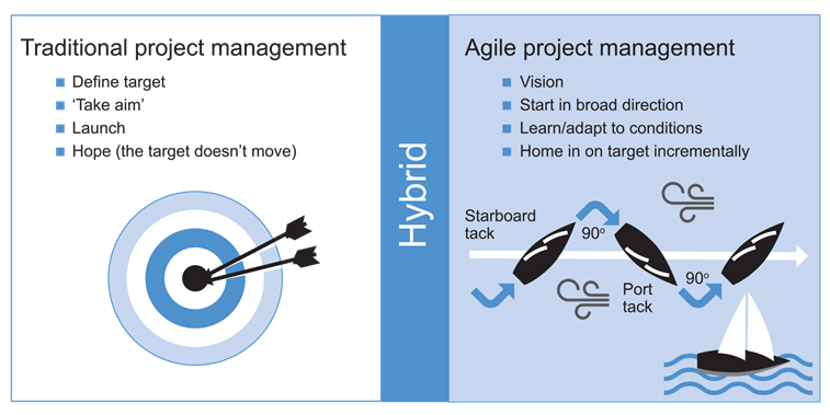 Develop Software Using Agile Mindset Article Image 1