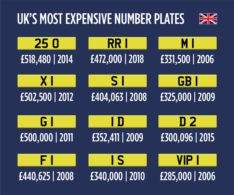 Most Expensive Number Plates UK Infographic