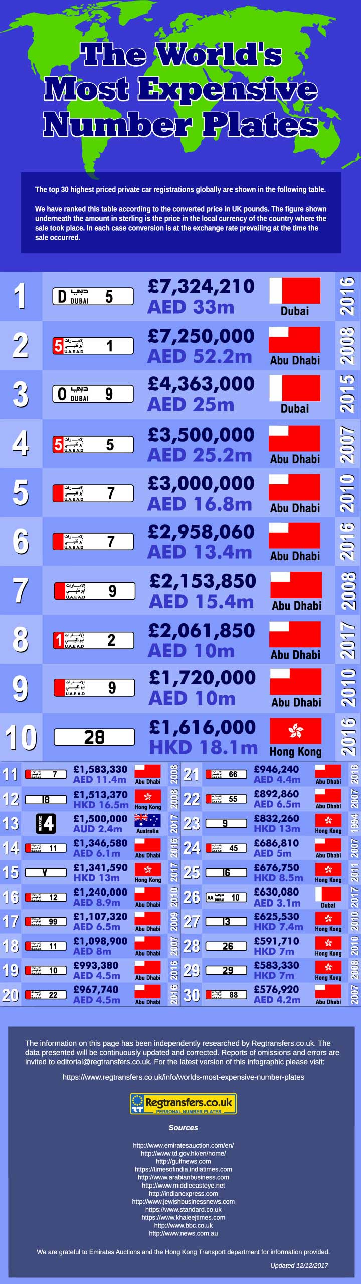 Most Expensive Number Plates World Infographic