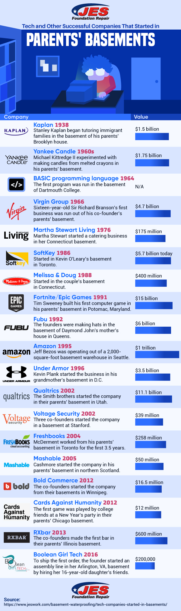 Tech Companies Started Basement Infographic Image