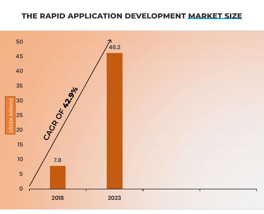 9 Rapid Application Development Tools Article Image 1