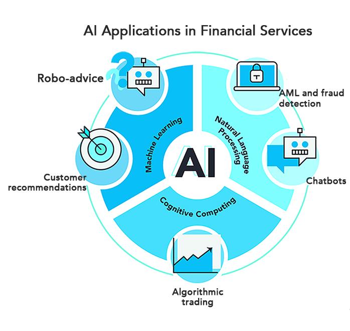 AI Fintech Trends Article Image 2
