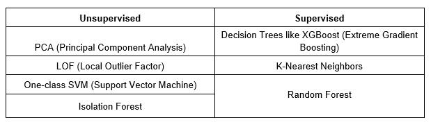 AI Fintech Trends Article Image 3