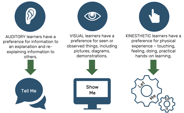VAK Learning Instructional Design Article Image