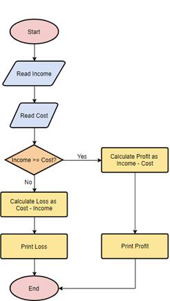 Flowchart Symbol Guide Article Image 1