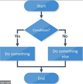 Flowchart Symbol Guide Article Image 2