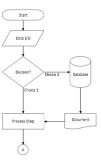 Flowchart Symbol Guide Article Image 4