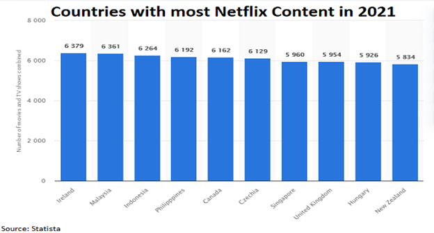 Netflix Movie Library Comparison Article Image 1